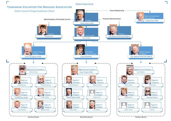 tvfba-org-chart